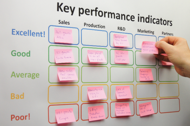 Sticky notes on white board to determine how a business is performing